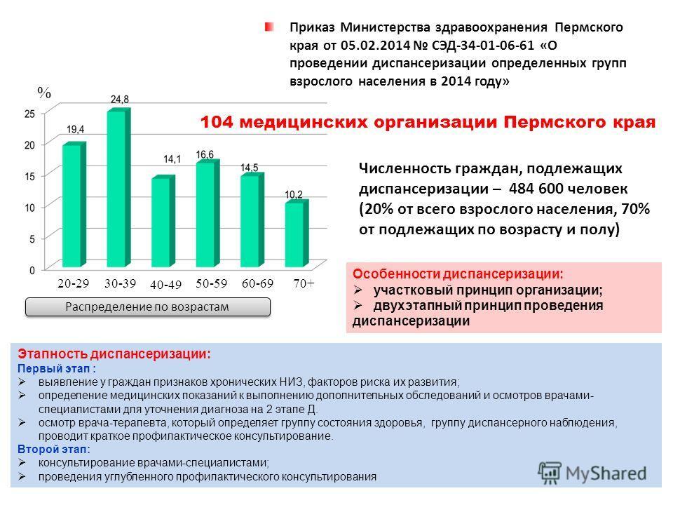 Распределение по возрастам 20-2930-39 40-49 50-5960-6970+ Численность граждан, подлежащих диспансеризации – 484 600 человек (20% от всего взрослого населения, 70% от подлежащих по возрасту и полу) 104 медицинских организации Пермского края % Этапност