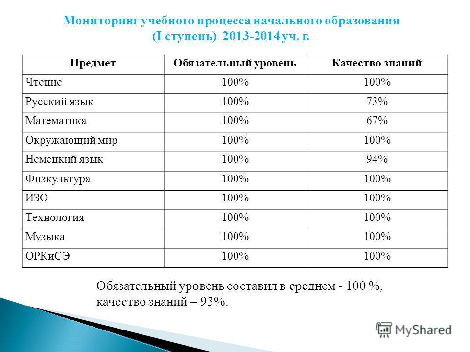 Мониторинг учебного процесса начального образования (I ступень) 2013-2014 уч. г. Обязательный уровень составил в среднем - 100 %, качество знаний – 93%. Предмет Обязательный уровень Качество знаний Чтение 100% Русский язык 100%73% Математика 100%67%