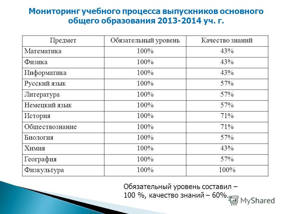 Мониторинг учебного процесса выпускников основного общего образования 2013-2014 уч. г. Предмет Обязательный уровень Качество знаний Математика 100%43% Физика 100%43% Информатика 100%43% Русский язык 100%57% Литература 100%57% Немецкий язык 100%57% Ис