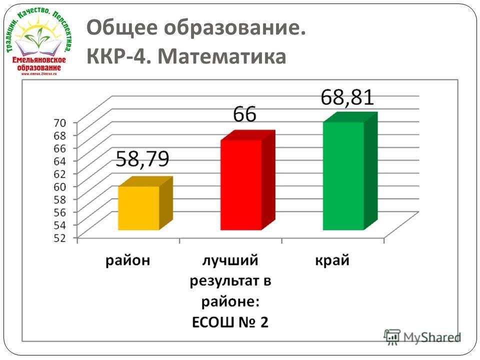 Общее образование. ККР -4. Математика