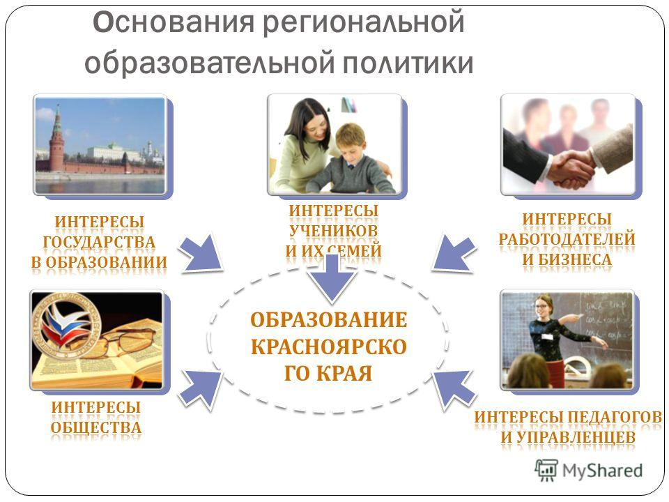 Основания региональной образовательной политики ОБРАЗОВАНИЕ КРАСНОЯРСКО ГО КРАЯ