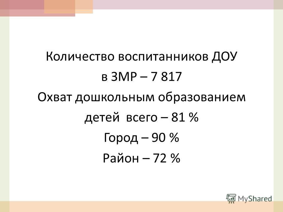 Количество воспитанников ДОУ в ЗМР – 7 817 Охват дошкольным образованием детей всего – 81 % Город – 90 % Район – 72 %
