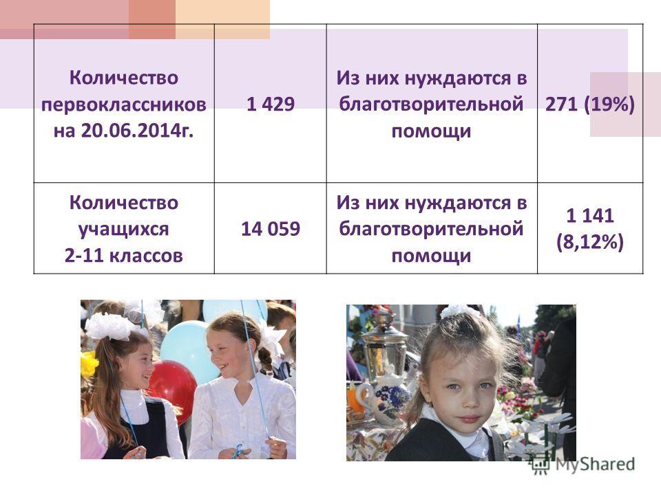 Количество первоклассников на 20.06.2014 г. 1 429 Из них нуждаются в благотворительной помощи 271 (19%) Количество учащихся 2-11 классов 14 059 Из них нуждаются в благотворительной помощи 1 141 (8,12%)