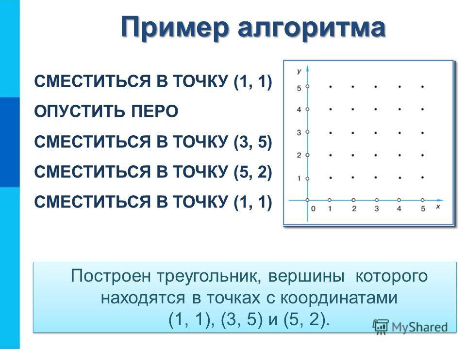 Пример алгоритма СМЕСТИТЬСЯ В ТОЧКУ (1, 1) ОПУСТИТЬ ПЕРО СМЕСТИТЬСЯ В ТОЧКУ (3, 5) СМЕСТИТЬСЯ В ТОЧКУ (5, 2) СМЕСТИТЬСЯ В ТОЧКУ (1, 1) Построен треугольник, вершины которого находятся в точках с координатами (1, 1), (3, 5) и (5, 2).