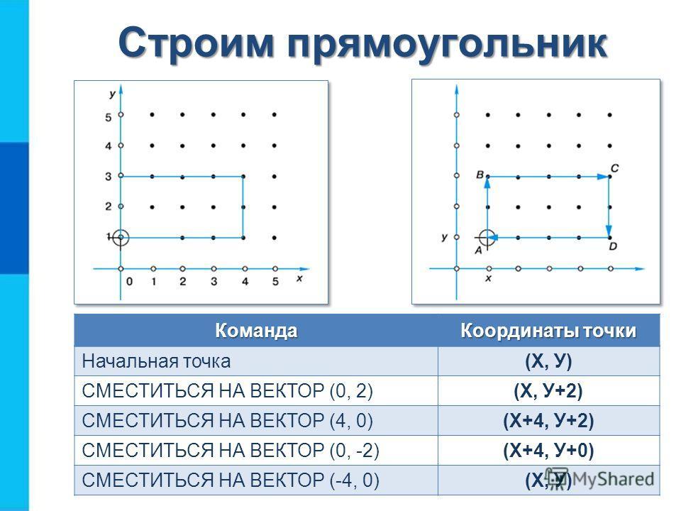 Строим прямоугольник Команда Координаты точки Начальная точка(Х, У) СМЕСТИТЬСЯ НА ВЕКТОР (0, 2)(Х, У+2) СМЕСТИТЬСЯ НА ВЕКТОР (4, 0)(Х+4, У+2) СМЕСТИТЬСЯ НА ВЕКТОР (0, -2)(Х+4, У+0) СМЕСТИТЬСЯ НА ВЕКТОР (-4, 0)(Х, У)