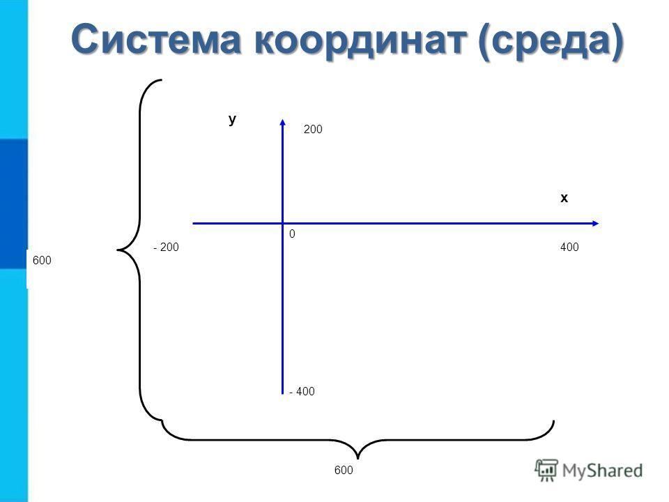 Система координат (среда) - 200 0 х 400 200 - 400 у 600