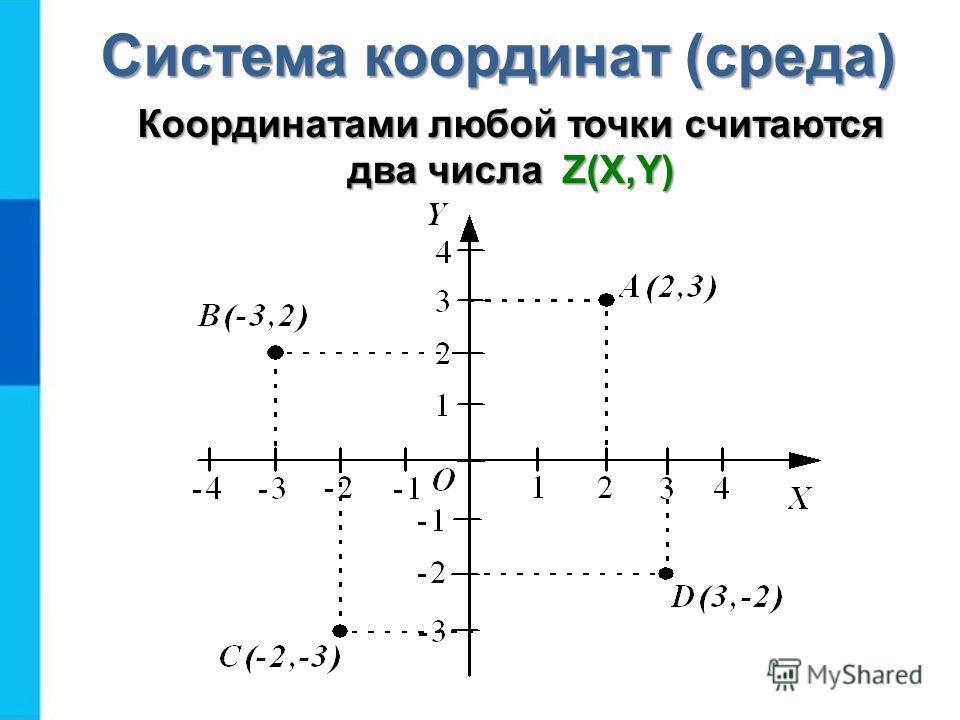 Координатами любой точки считаются два числа Z(X,Y) Система координат (среда)