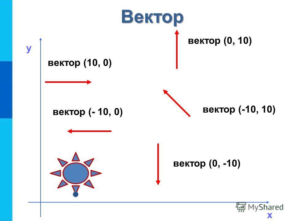вектор (10, 0) вектор (- 10, 0) вектор (0, 10) вектор (0, -10) вектор (-10, 10) х у Вектор