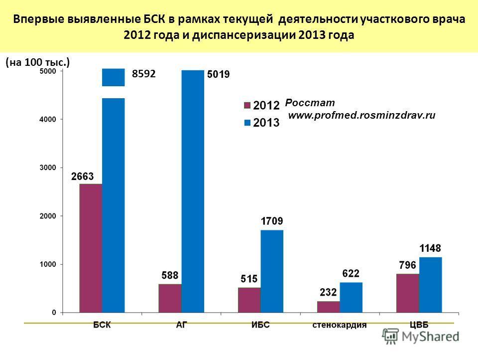 % Впервые выявленные БСК (на 100 тыс.) Росстат www.profmed.rosminzdrav.ru Раннее выявление основных ССЗ Впервые выявленные БСК в рамках текущей деятельности участкового врача 2012 года и диспансеризации 2013 года 8592 (на 100 тыс.)