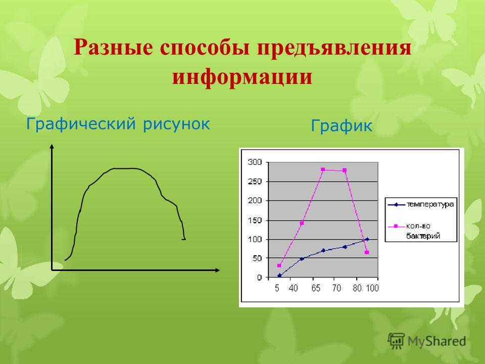 Разные способы предъявления информации Графический рисунок График