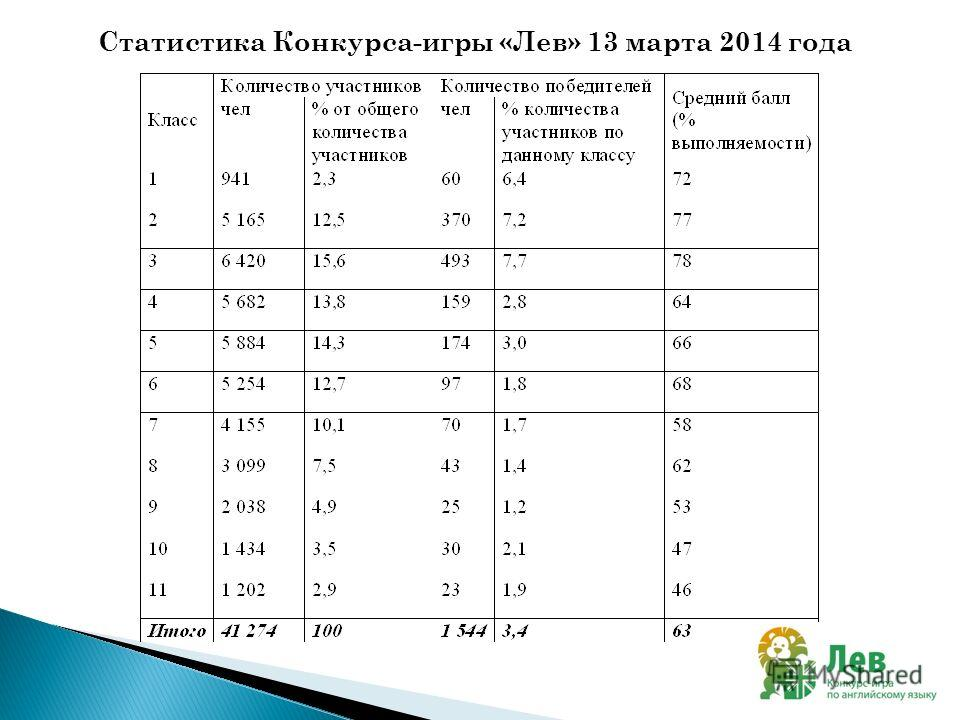 Статистика Конкурса-игры «Лев» 13 марта 2014 года