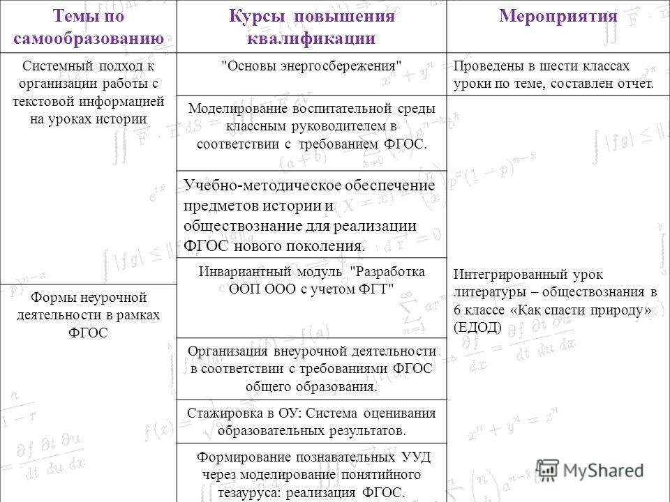 Темы по самообразованию Курсы повышения квалификации Мероприятия Системный подход к организации работы с текстовой информацией на уроках истории