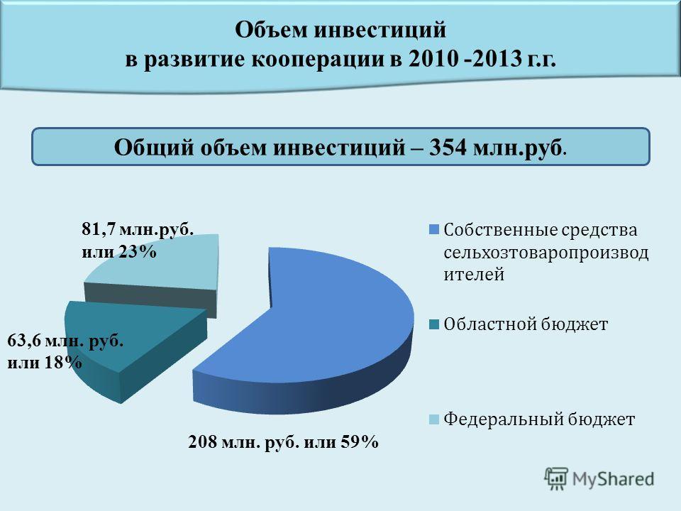 Объем инвестиций в развитие кооперации в 2010 -2013 г.г. 63,6 млн. руб. или 18% 81,7 млн.руб. или 23% 208 млн. руб. или 59% Общий объем инвестиций – 354 млн.руб.