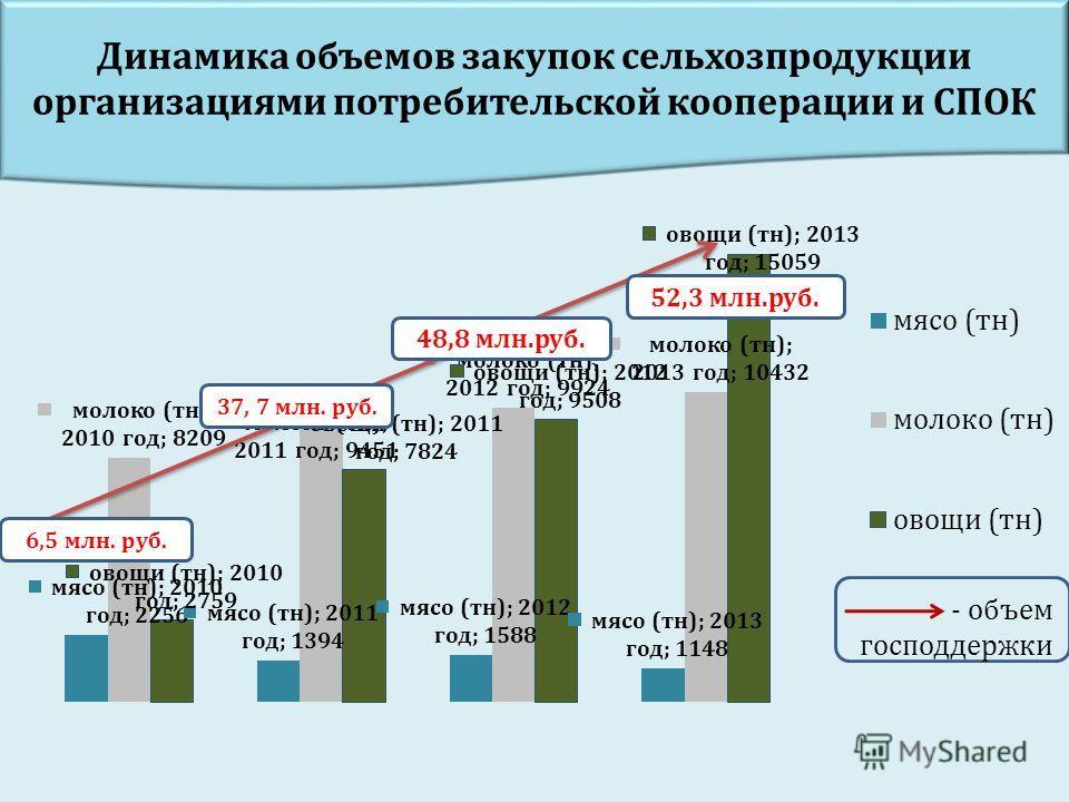 - объем господдержки Динамика объемов закупок сельхозпродукции организациями потребительской кооперации и СПОК 37, 7 млн. руб. 48,8 млн.руб. 52,3 млн.руб. 6,5 млн. руб.