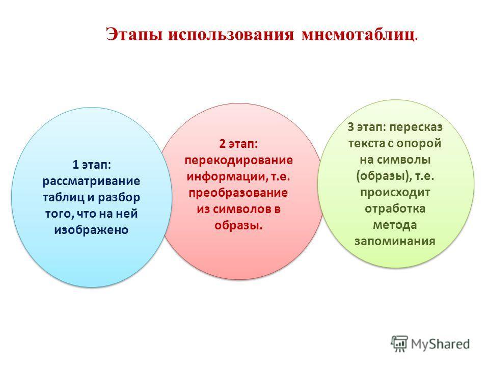 2 этап: перекодирование информации, т.е. преобразование из символов в образы. 1 этап: рассматривание таблиц и разбор того, что на ней изображено 3 этап: пересказ текста с опорой на символы (образы), т.е. происходит отработка метода запоминания Этапы