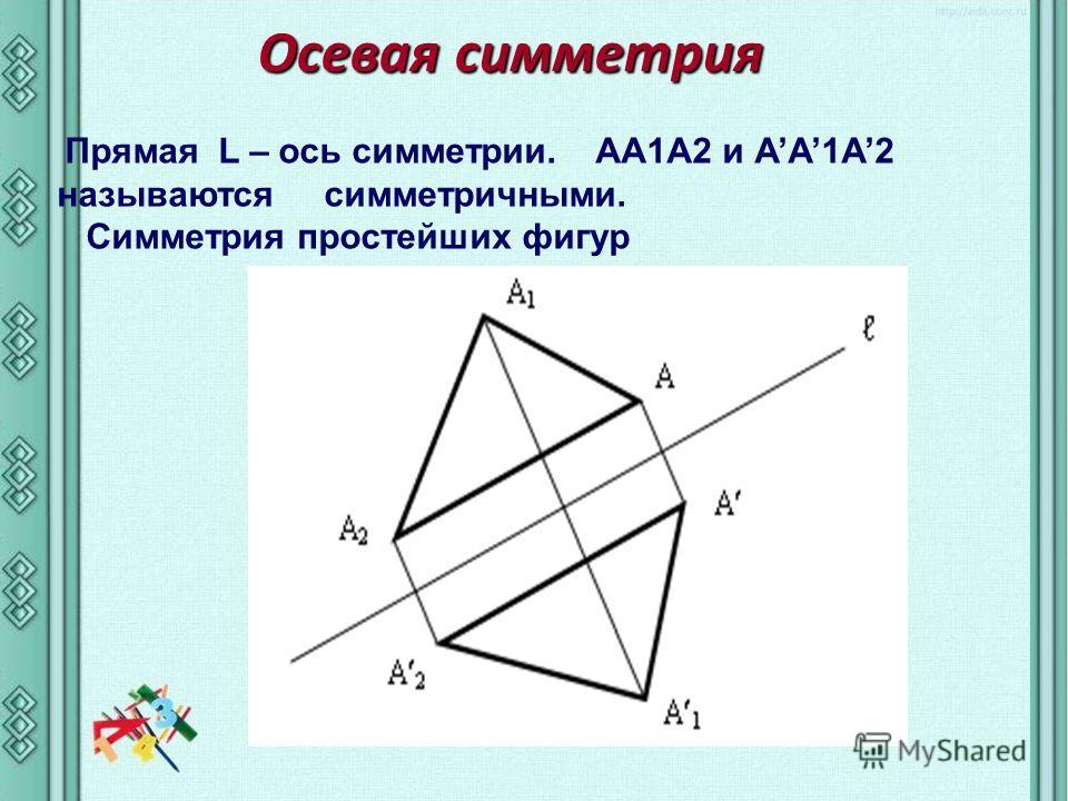 Осевая симметрия Прямая L – ось симметрии. AA1A2 и АA1A2 называются симметричными. Симметрия простейших фигур