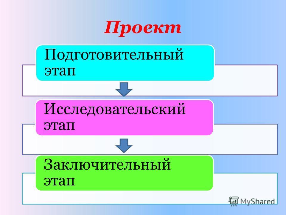 Проект Подготовительный этап Исследовательский этап Заключительный этап