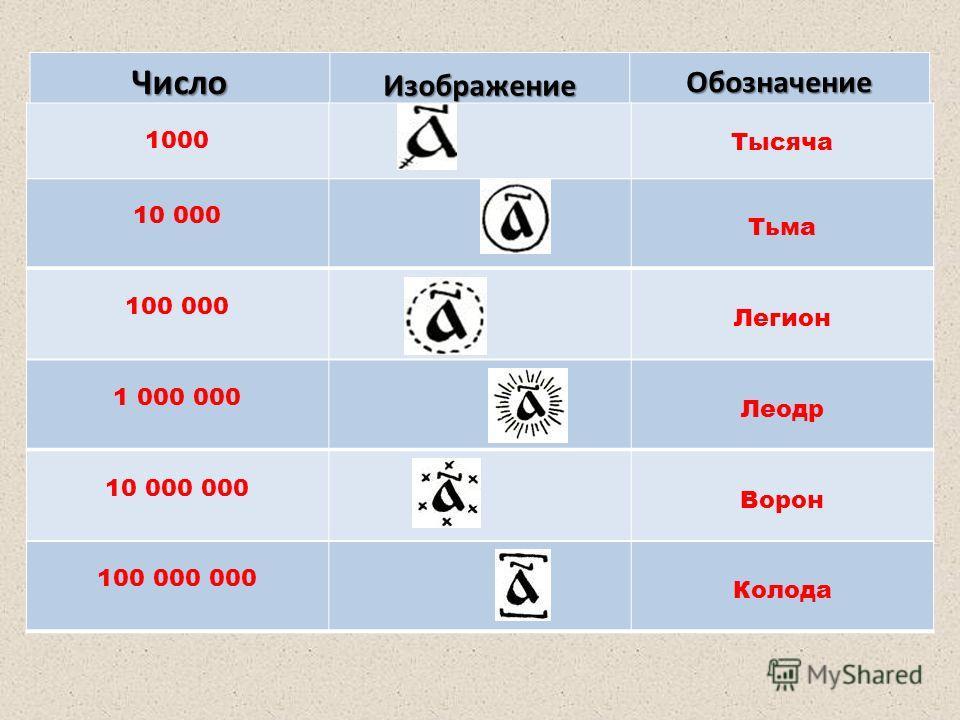 Число ИзображениеОбозначение 1000 Тысяча 10 000 Тьма 100 000 Легион 1 000 000 Леодр 10 000 000 Ворон 100 000 000 Колода