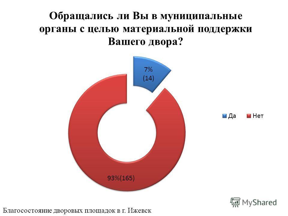 Благосостояние дворовых площадок в г. Ижевск