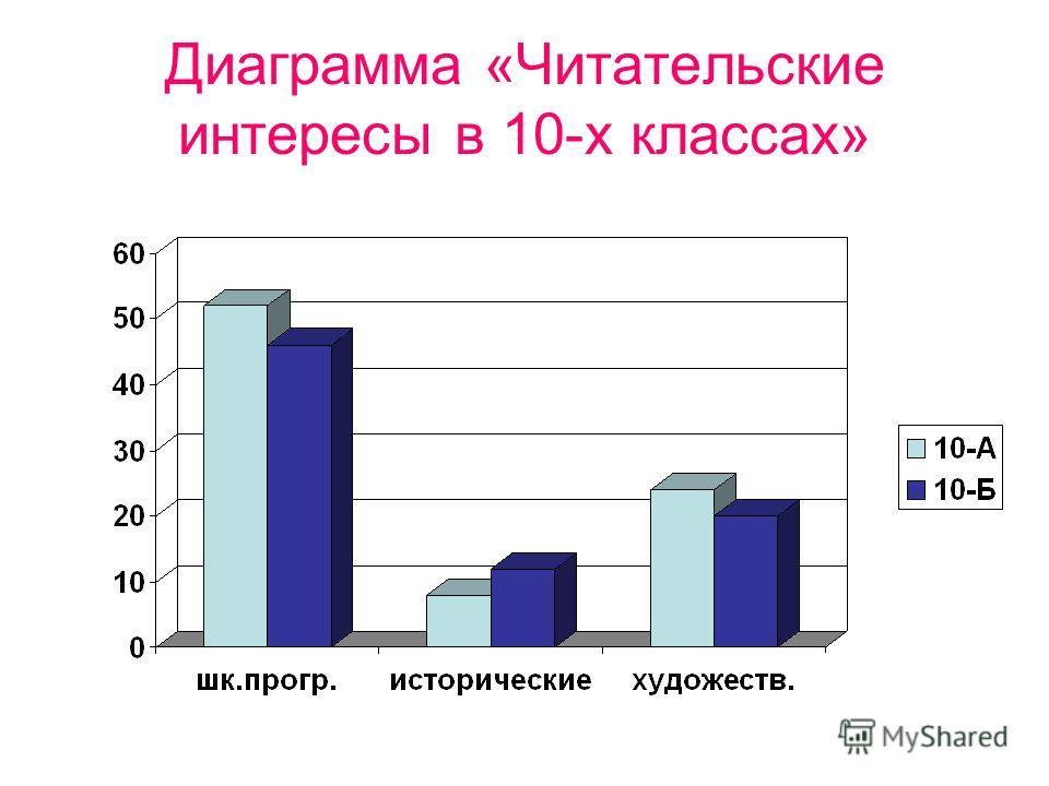 Диаграмма «Читательские интересы в 10-х классах»