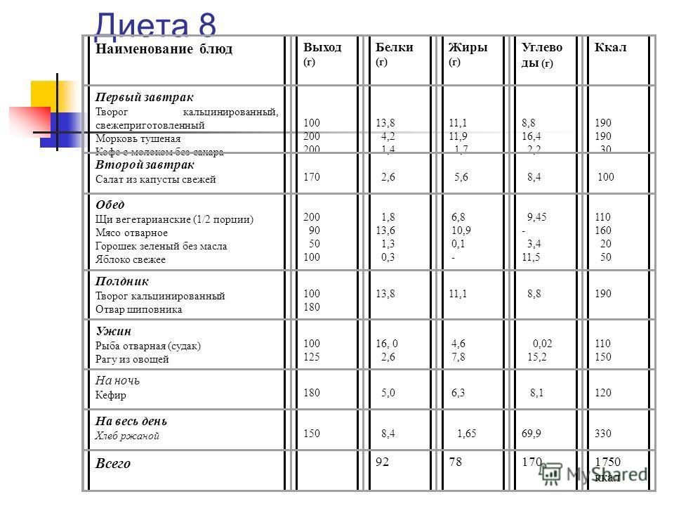 Диета 8 Наименование блюд Выход (г) Белки (г) Жиры (г) Углево ды (г) Ккал Первый завтрак Творог кальцинированный, свежеприготовленный Морковь тушеная Кофе с молоком без сахара 100 200 13,8 4,2 1,4 11,1 11,9 1,7 8,8 16,4 2,2 190 30 Второй завтрак Сала