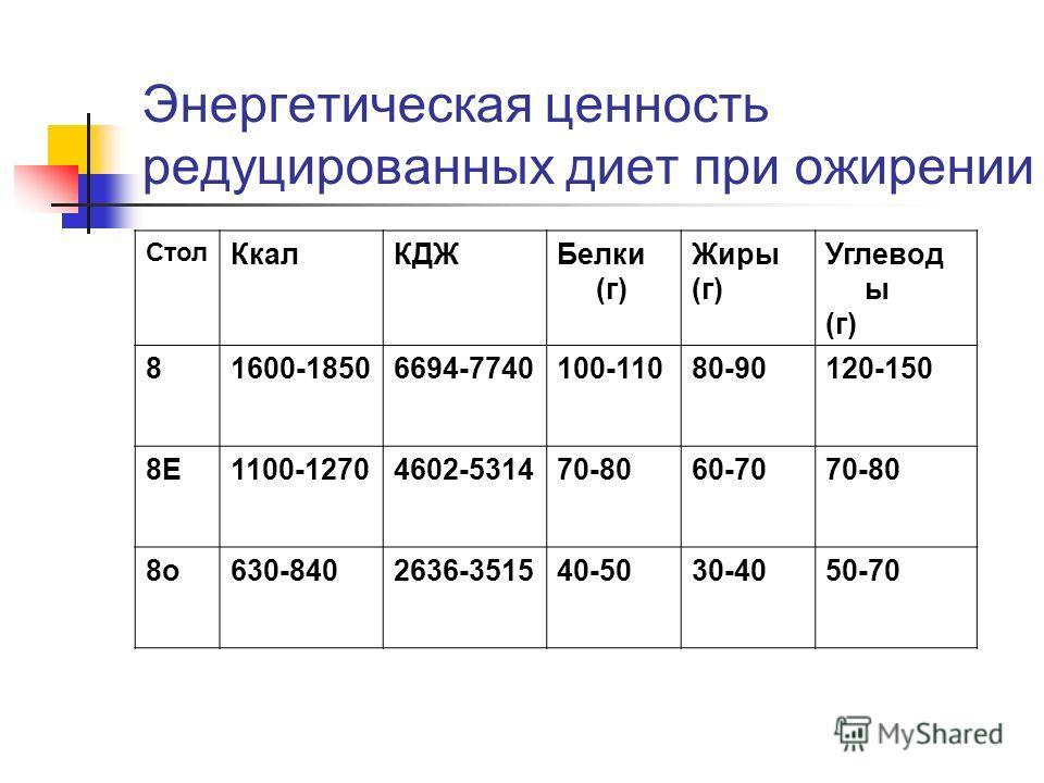 Стол Ккал КДЖБелки (г) Жиры (г) Углевод ы (г) 81600-18506694-7740100-11080-90120-150 8Е1100-12704602-531470-8060-7070-80 8 о 630-8402636-351540-5030-4050-70 Энергетическая ценность редуцированных диет при ожирении