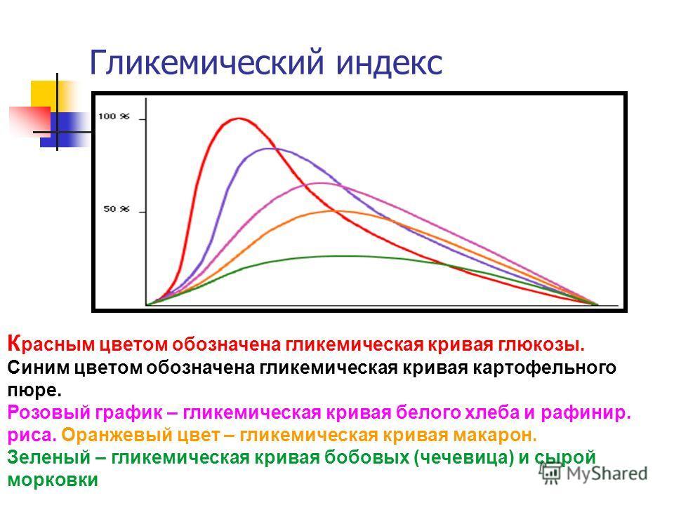 Гликемический индекс К расным цветом обозначена гликемическая кривая глюкозы. Синим цветом обозначена гликемическая кривая картофельного пюре. Розовый график – гликемическая кривая белого хлеба и рафинер. риса. Оранжевый цвет – гликемическая кривая м