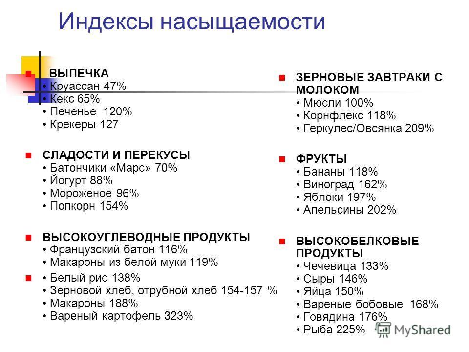 Индексы насыщаемости ВЫПЕЧКА Круассан 47% Кекс 65% Печенье 120% Крекеры 127 СЛАДОСТИ И ПЕРЕКУСЫ Батончики «Марс» 70% Йогурт 88% Мороженое 96% Попкорн 154% ВЫСОКОУГЛЕВОДНЫЕ ПРОДУКТЫ Французский батон 116% Макароны из белой муки 119% Белый рис 138% Зер