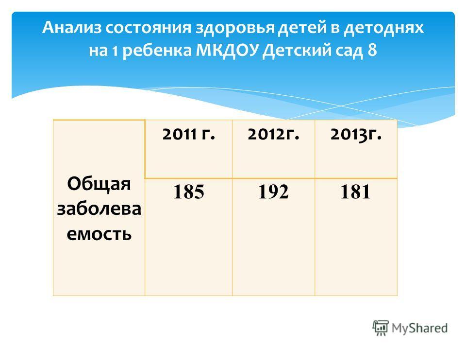 Общая заболеваемость 2011 г.2012 г.2013 г. 185192181 Анализ состояния здоровья детей в детоднях на 1 ребенка МКДОУ Детский сад 8