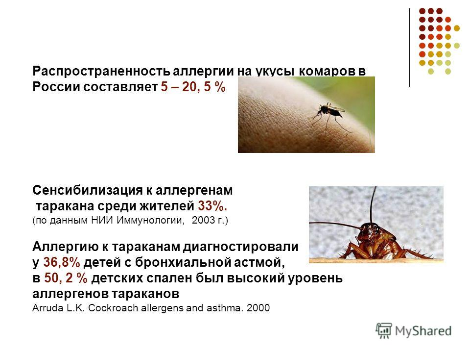 Распространенность аллергии на укусы комаров в России составляет 5 – 20, 5 % Сенсибилизация к аллергенам таракана среди жителей 33%. (по данным НИИ Иммунологии, 2003 г.) Аллергию к тараканам диагностировали у 36,8% детей с бронхиальной астмой, в 50,