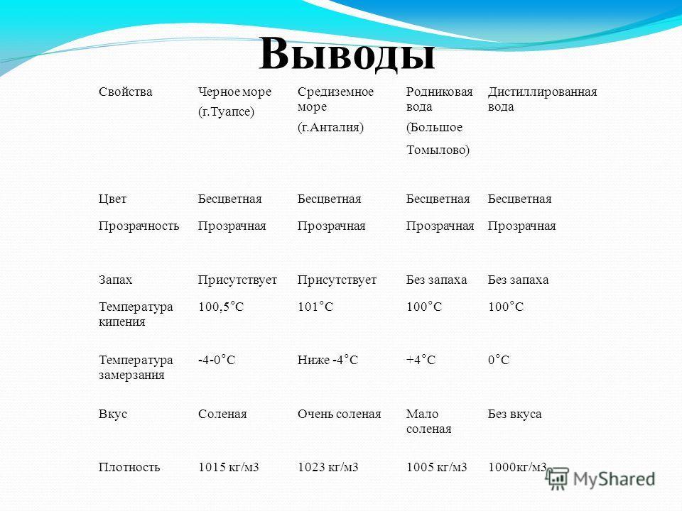 Выводы Свойства Черное море (г.Туапсе) Средиземное море (г.Анталия) Родниковая вода (Большое Томылово) Дистиллированная вода Цвет Бесцветная Прозрачность Прозрачная Запах Присутствует Без запаха Температура кипения 100,5°С101°С100°С Температура замер