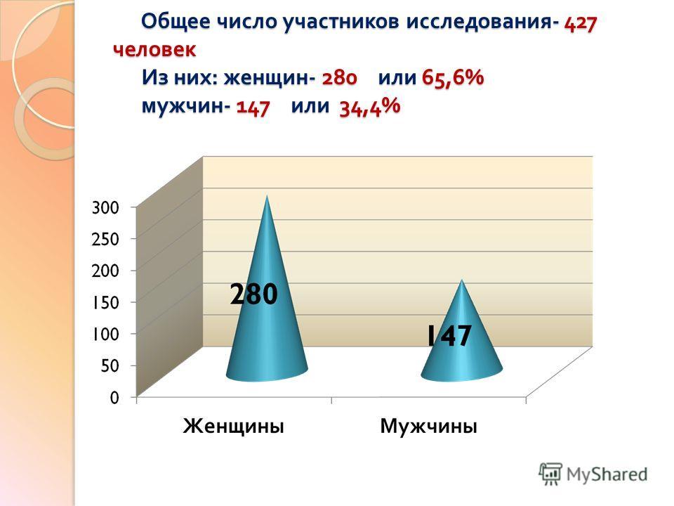 Общее число участников исследования - 427 человек Из них : женщин - 280 или 65,6% мужчин - 147 или 34,4% Общее число участников исследования - 427 человек Из них : женщин - 280 или 65,6% мужчин - 147 или 34,4%