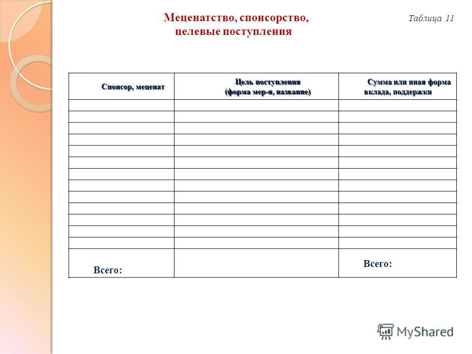Спонсор, меценат Цель поступления (форма мер-я, название) Сумма или иная форма вклада, поддержки Всего: Меценатство, спонсорство, Таблица 11 целевые поступления