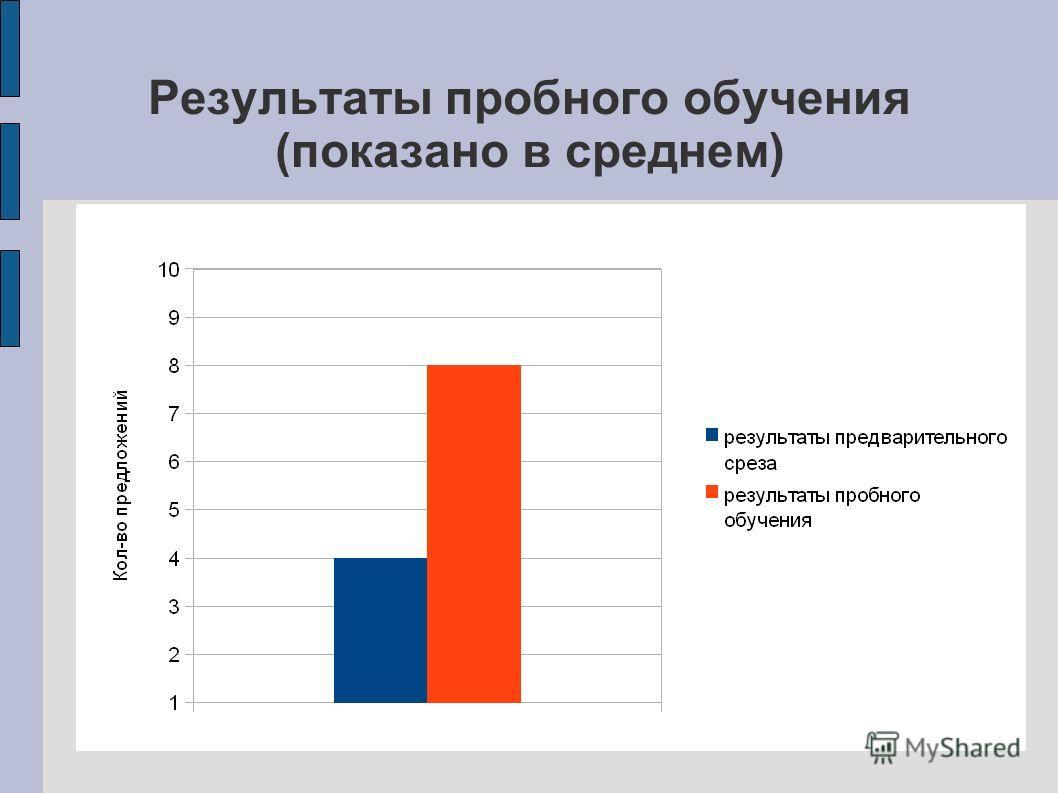 Результаты пробного обучения (показано в среднем)