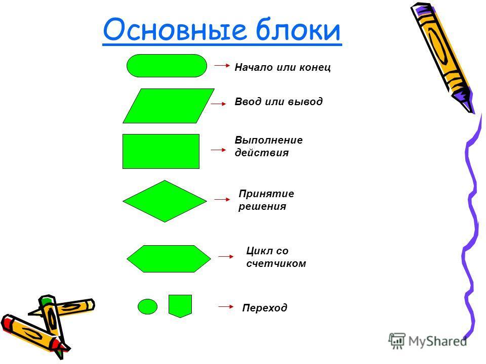 Основные блоки Начало или конец Ввод или вывод Выполнение действия Принятие решения Цикл со счетчиком Переход