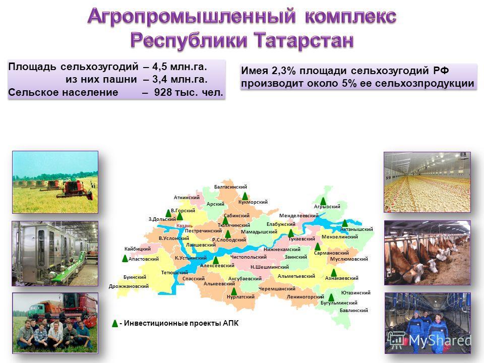 Площадь сельхозугодий – 4,5 млн.га. из них пашни – 3,4 млн.га. Сельское население – 928 тыс. чел. Площадь сельхозугодий – 4,5 млн.га. из них пашни – 3,4 млн.га. Сельское население – 928 тыс. чел. Имея 2,3% площади сельхозугодий РФ производит около 5%