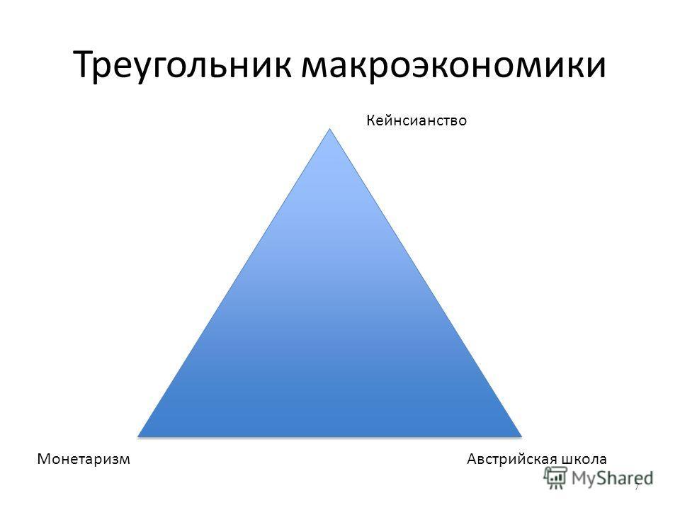 Треугольник макроэкономики 7 Кейнсианство Монетаризм Австрийская школа