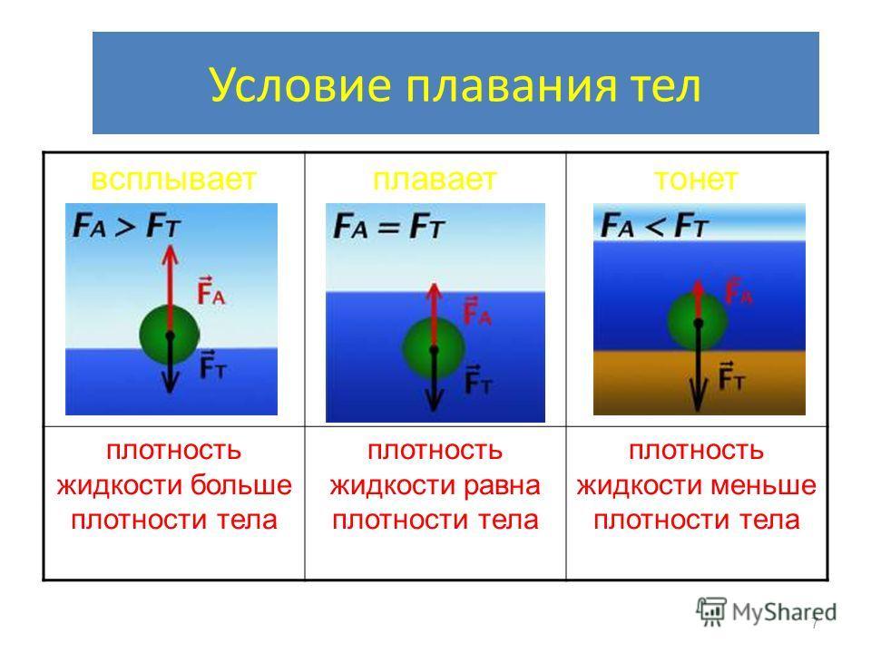 Условие плавания тел всплываетплаваеттонет плотность жидкости больше плотности тела плотность жидкости равна плотности тела плотность жидкости меньше плотности тела 7