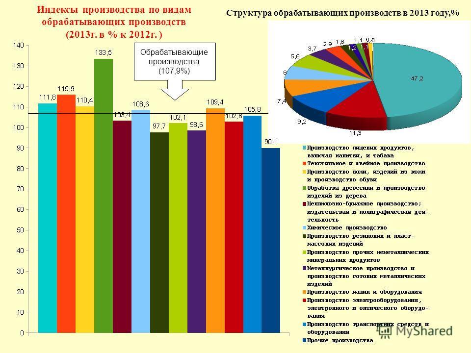 Обрабатывающие производства (107,9%) Индексы производства по видам обрабатывающих производств (2013 г. в % к 2012 г. ) Структура обрабатывающих производств в 2013 году,%