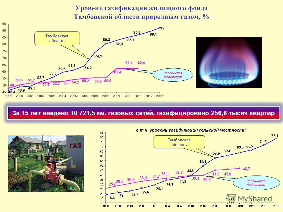 Уровень газификации жилищного фонда Тамбовской области природным газом, % Тамбовская область Российская Федерация Тамбовская область Российская Федерация в т.ч. уровень газификации сельской местности За 15 лет введено 10 721,5 км. газовых сетей, гази