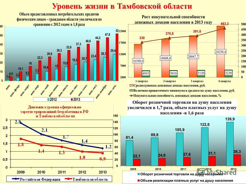 Уровень жизни в Тамбовской области