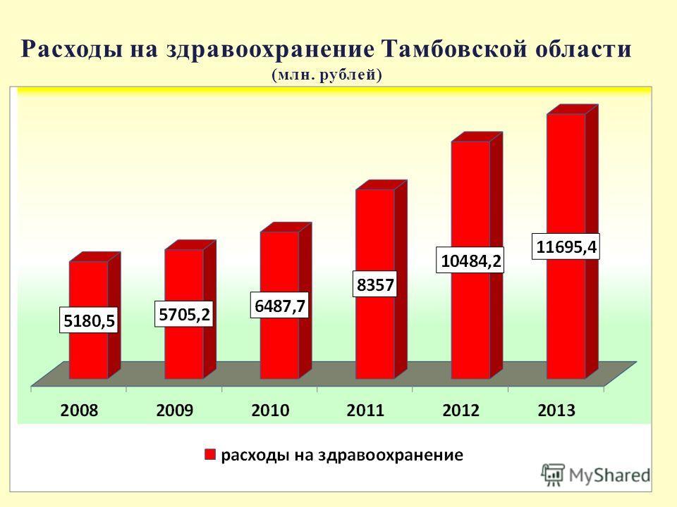 Расходы на здравоохранение Тамбовской области (млн. рублей)