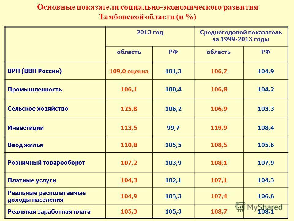 Основные показатели социально-экономического развития Тамбовской области (в %) 2013 год Среднегодовой показатель за 1999-2013 годы область РФобластьРФ ВРП (ВВП России) 109,0 оценка 101,3106,7104,9 Промышленность 106,1100,4106,8104,2 Сельское хозяйств
