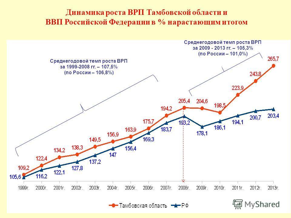 Динамика роста ВРП Тамбовской области и ВВП Российской Федерации в % нарастающим итогом Среднегодовой темп роста ВРП за 1999-2008 гг. – 107,5% (по России – 106,8%) Среднегодовой темп роста ВРП за 2009 - 2013 гг. – 105,3% (по России – 101,0%)