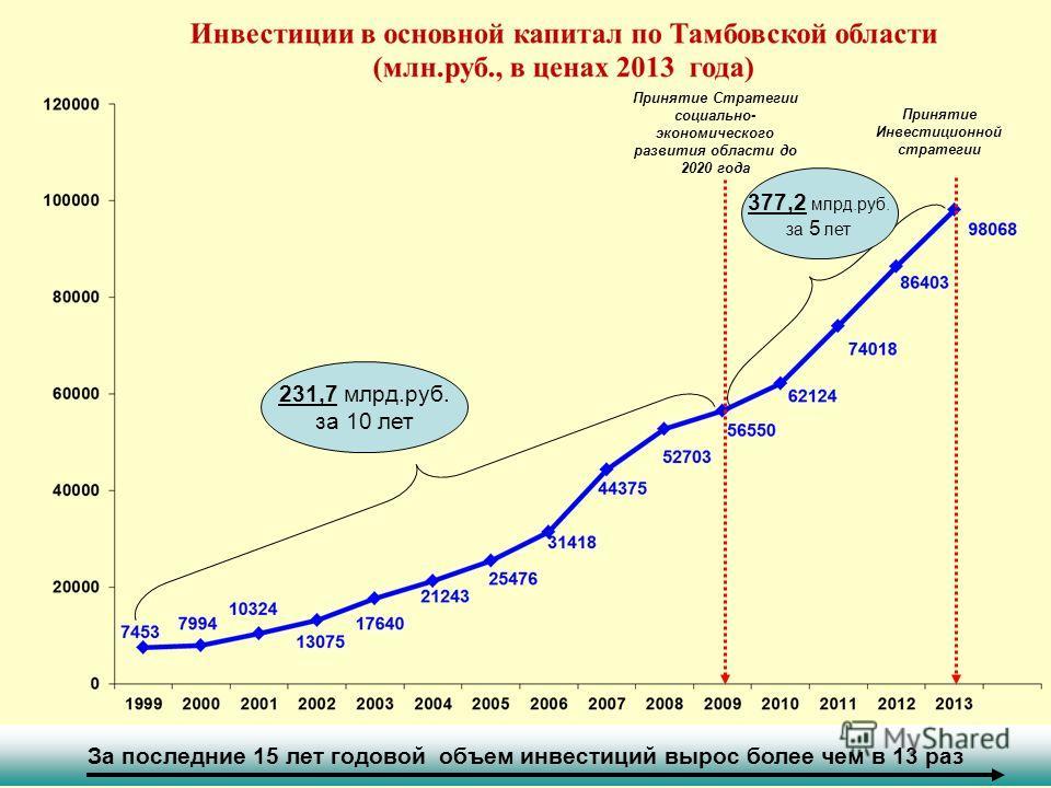 Принятие Стратегии социально- экономического развития области до 2020 года Принятие Инвестиционной стратегии За последние 15 лет годовой объем инвестиций вырос более чем в 13 раз 231,7 млрд.руб. за 10 лет 377,2 млрд.руб. за 5 лет