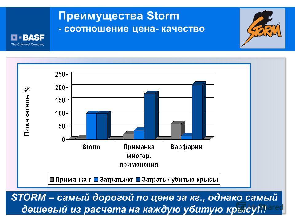 Показатель % STORM – самый дорогой по цене за кг., однако самый дешевый из расчета на каждую убитую крысу!!! Преимущества Storm - соотношение цена- качество