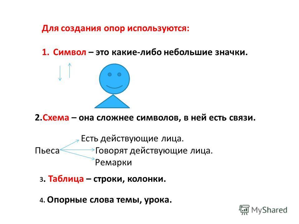 Для создания опор используются: 1. Символ – это какие-либо небольшие значки. 2. Схема – она сложнее символов, в ней есть связи. Есть действующие лица. Пьеса Говорят действующие лица. Ремарки 3. Таблица – строки, колонки. 4. Опорные слова темы, урока.