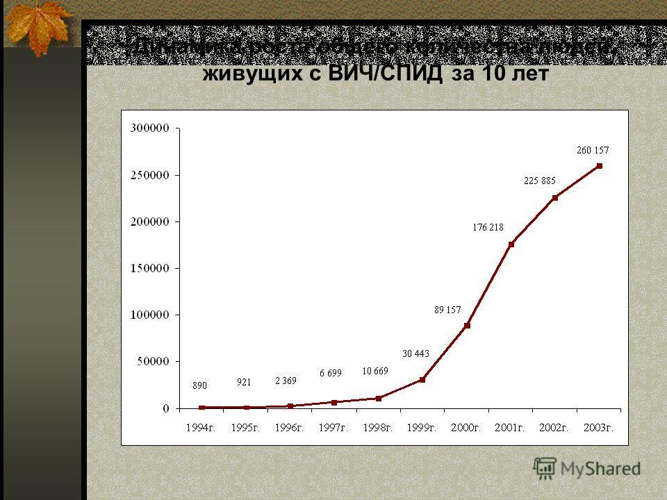 Динамика роста общего количества людей, живущих с ВИЧ/СПИД за 10 лет