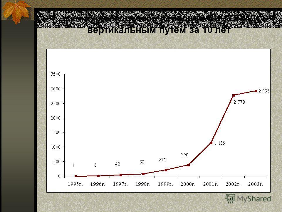 Увеличение случаев передачи ВИЧ/СПИД вертикальным путем за 10 лет