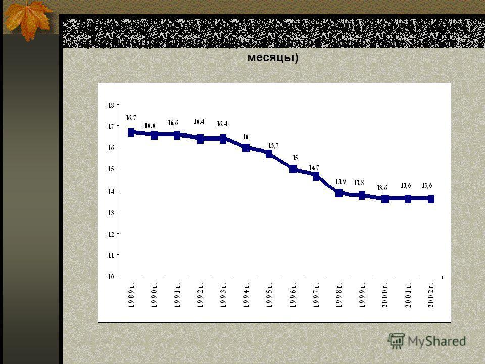 Динамика омоложения возраста начала половой жизни среди подростков (цифры до запятой - годы, после запятой – месяцы)
